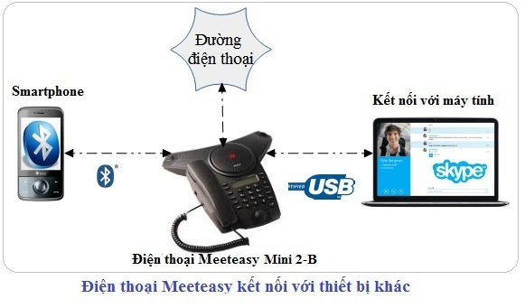 Điện thoại hội nghị Meeteasy Mini 2-B