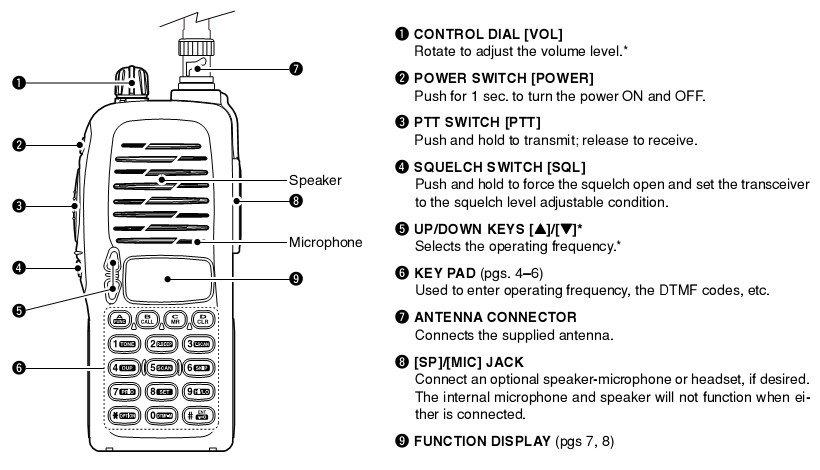 Bộ đàm cầm tay Icom IC V8